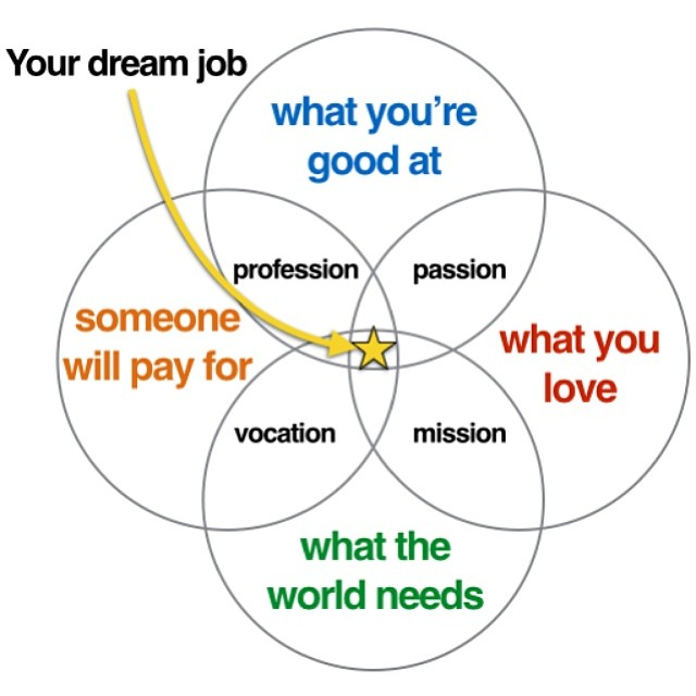 Your dream job